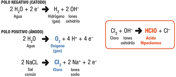 Es mejor la cloracion salina 4